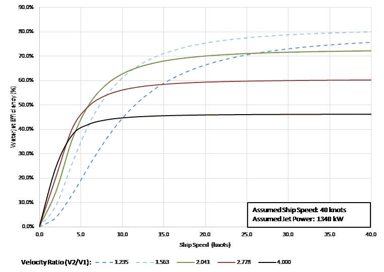 Compare Velocity Ratios