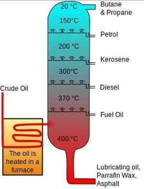 Figure 3‑1: Fractional Distillation Column [3]