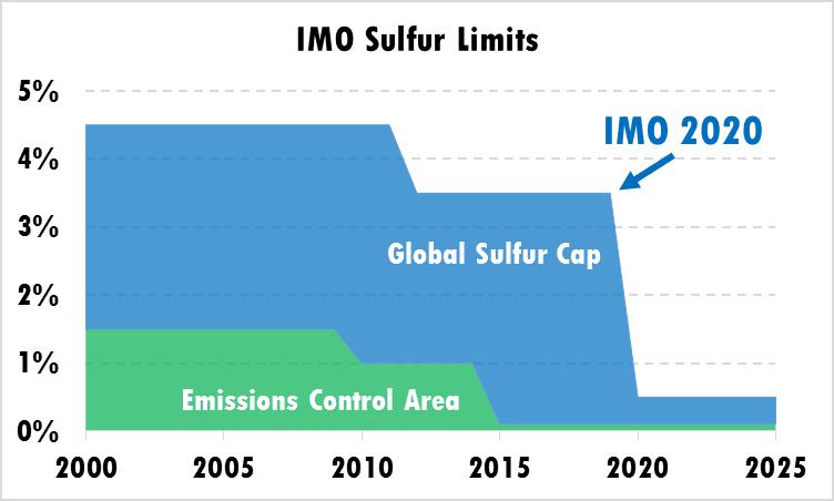 Figure 2-1: IMO Sulfur Limits [2]