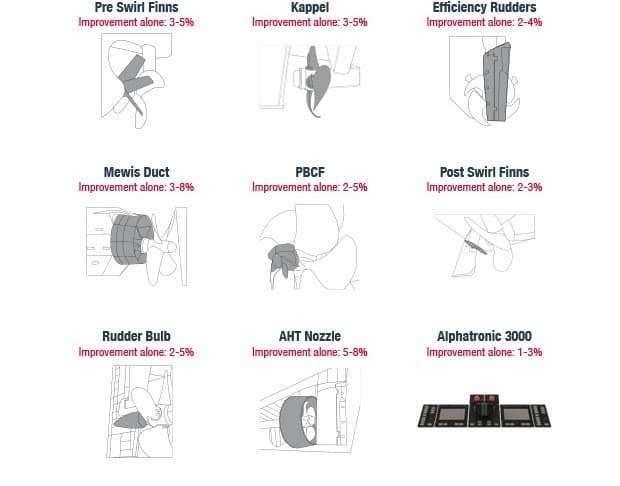 Figure 4‑4: List of Potential Propeller Improvements [6]