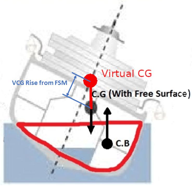 Virtual VCG Diagram