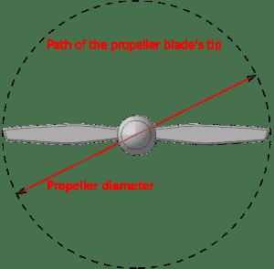Figure 2‑1: Propeller Diameter