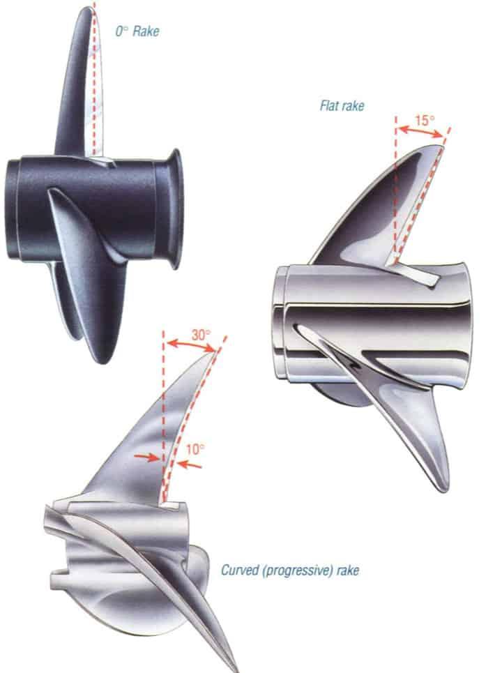 Figure 7‑1: Blade Rake [5]