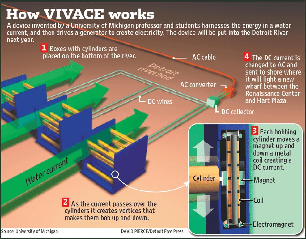 Source:  http://www.vortexhydroenergy.com/technology/
