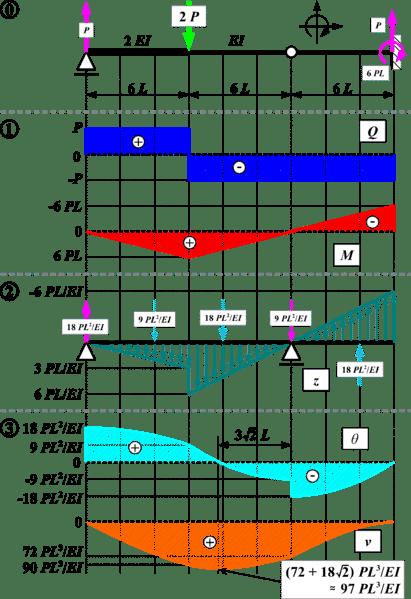 Example of Simple Beam Bending Diagram