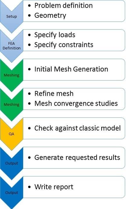 General FEA Workflow