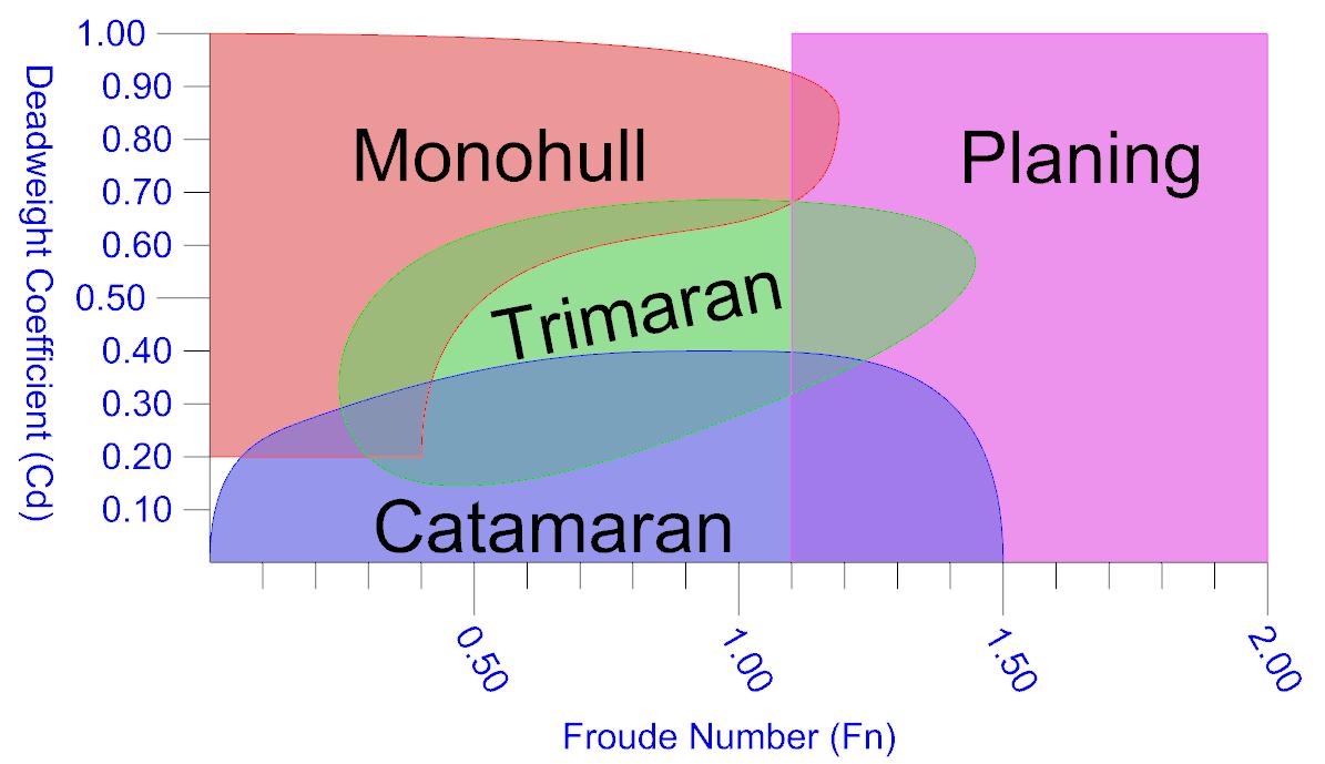 Graph: Hullform Design Space
