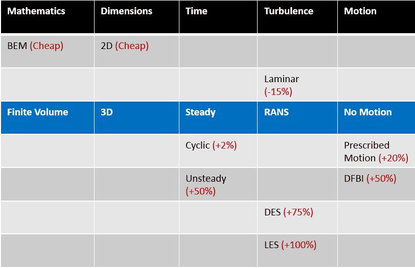 Comparison of CFD Methods