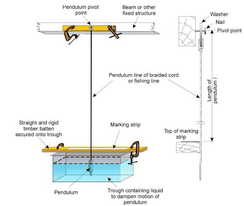 Stability Test Pendulum Setup