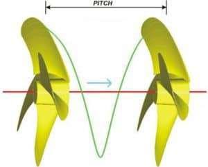 Figure 4‑1: Propeller Pitch [3]