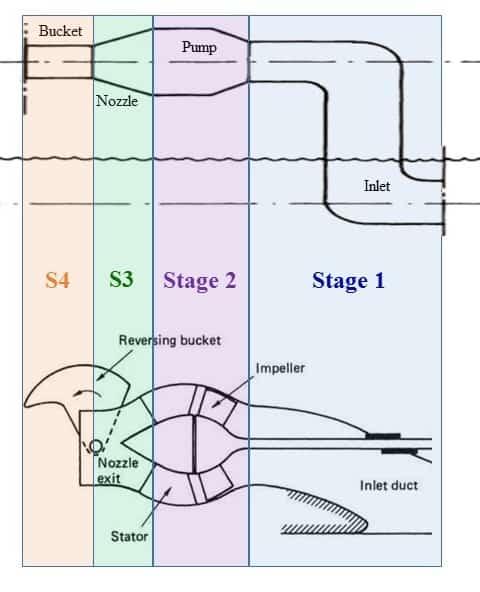 Anatomy of a waterjet