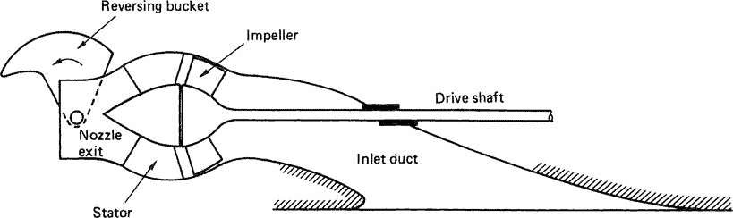 Typical Waterjet Arrangement