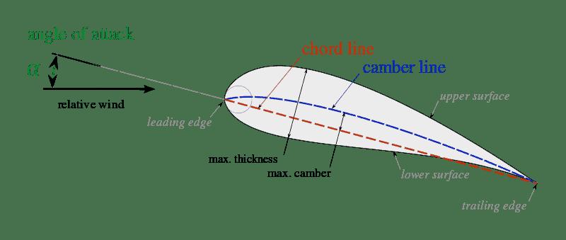 Wing Profile