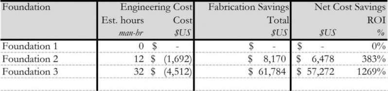 Table 2-2: Engineering Benefit